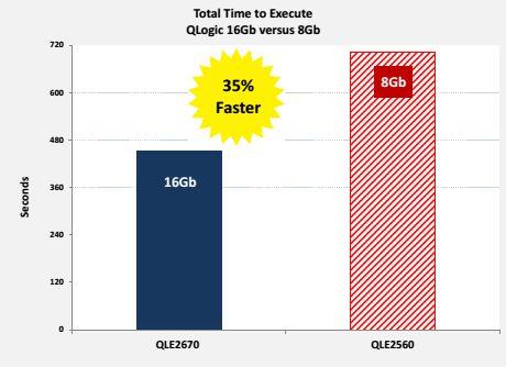 Сравнение производительности 16GFC и 8GFC