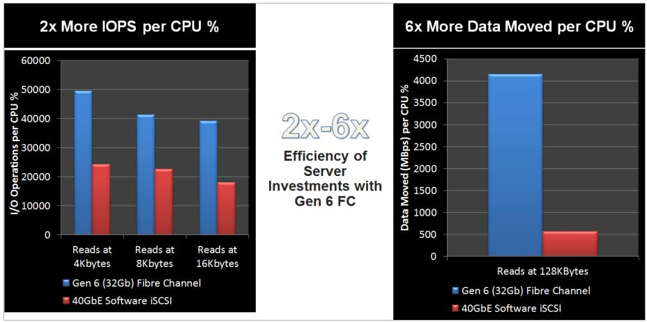 Сравнение производительности систем на Fibre Channel и iSCSI