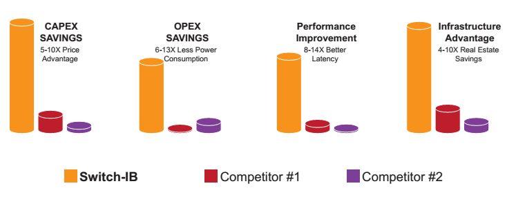 Сравнение решений Mellanox EDR, Cisco o Nexus 6004, Arista 7050QX