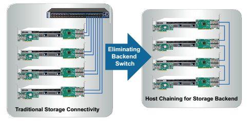 Соединение нескольких серверов без коммутатора по технологии Host Chaining