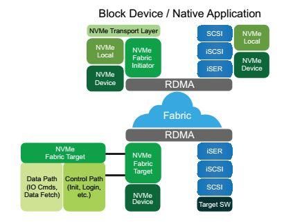 Доступ к удаленному NVMe устройству через RDMA