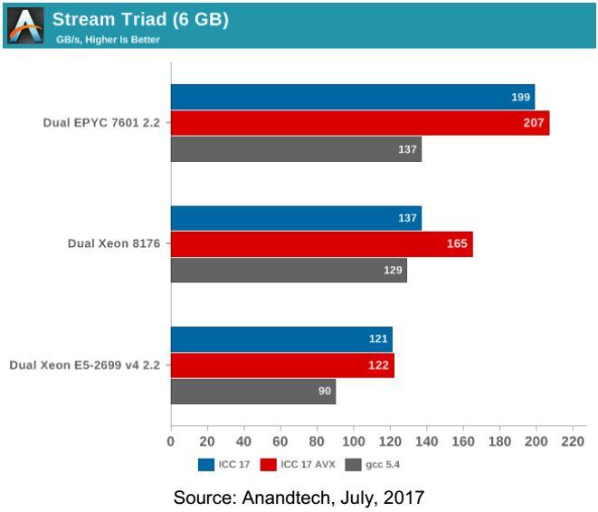 Anandtech Intek vs AMD