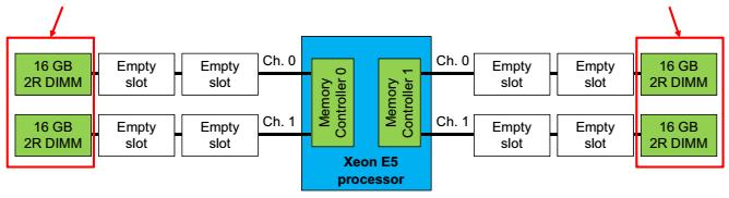 двухкратное чередование в процессоре E5