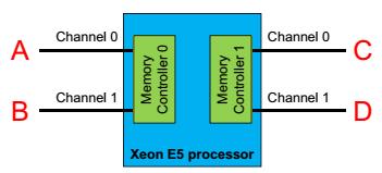 каналы памяти E5