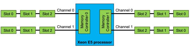 схема памяти E5