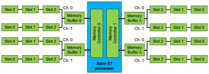 e7 memory