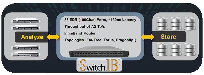 Пропускная способность коммутатора EDR SB7800 серии