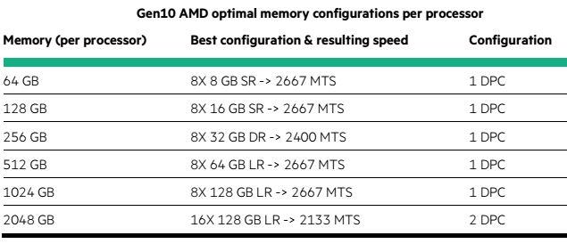hpe balanced memory config