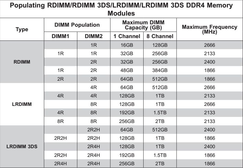 optimal memory population supermicro