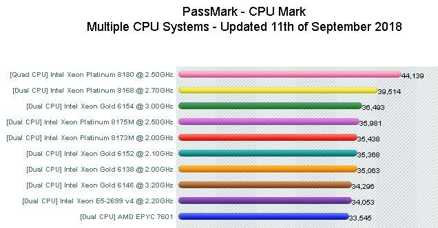 PassMark Intel vs AMD