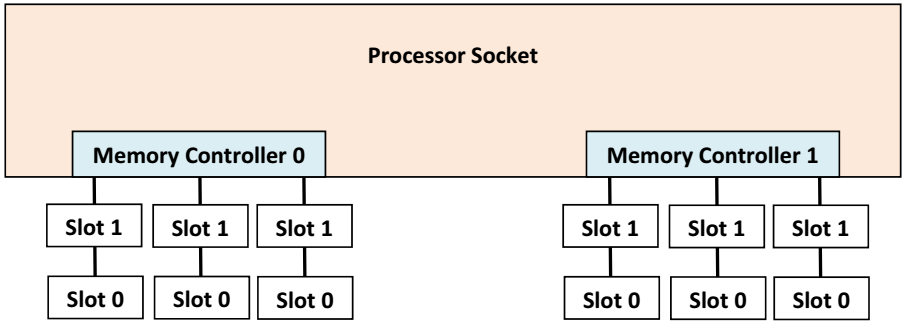 Организация контроллеров и каналов памяти процессора Intel Scalable